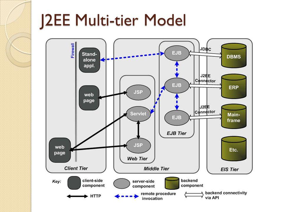 J2EE Multi-tier Model