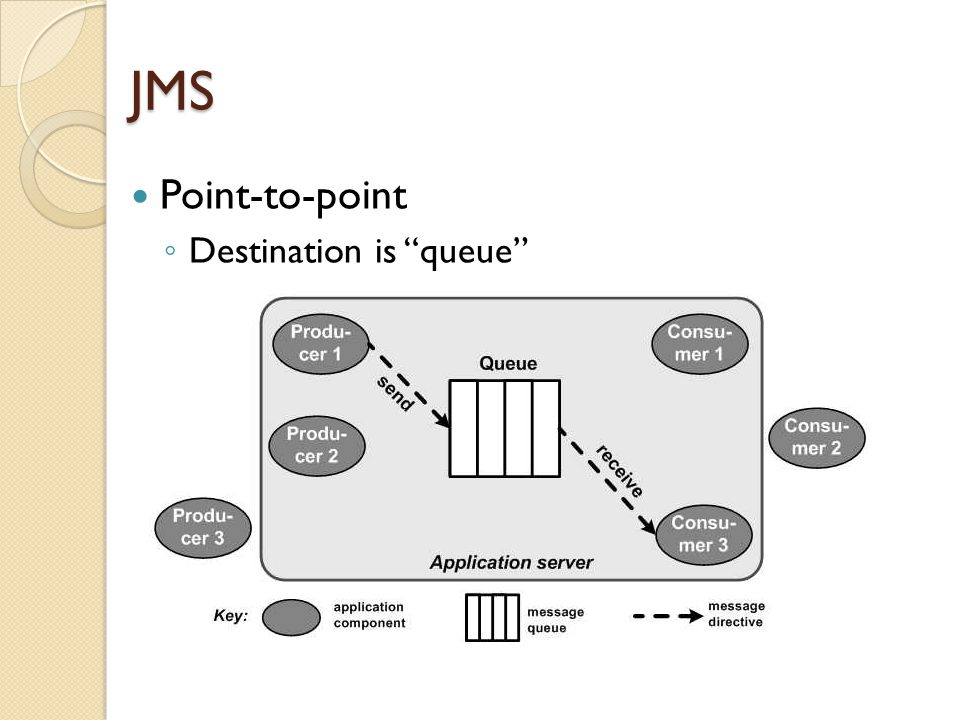 JMS Point-to-point ◦ Destination is queue