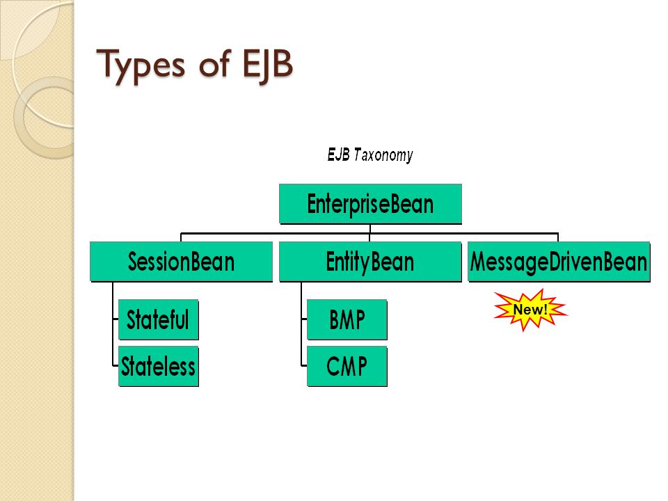 Types of EJB New!