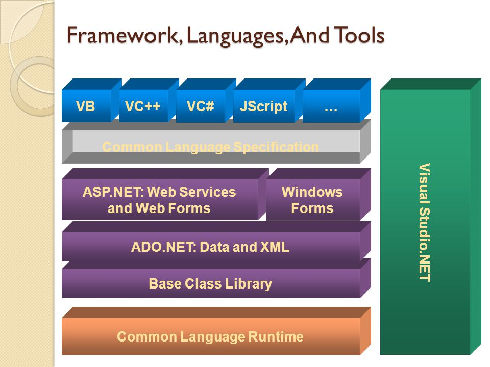 Base Class Library Common Language Specification Common Language Runtime ADO.NET: Data and XML VBVC++VC# Visual Studio.NET ASP.NET: Web Services and Web Forms JScript… Windows Forms Framework, Languages, And Tools