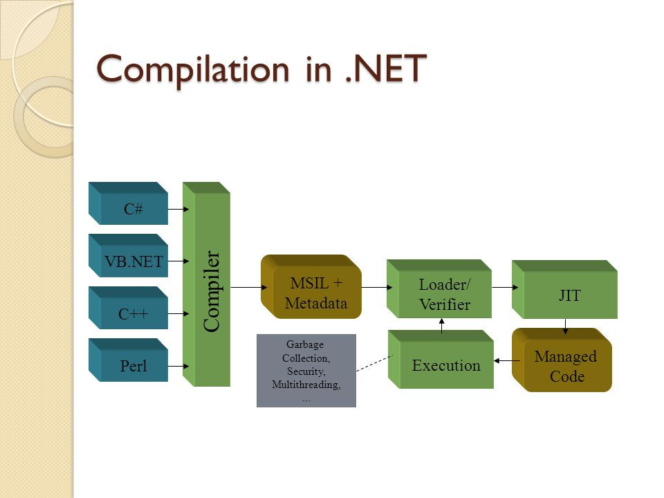 Compilation in.NET C# VB.NET C++ Perl Compiler MSIL + Metadata Loader/ Verifier JIT Managed Code Execution Garbage Collection, Security, Multithreading,...