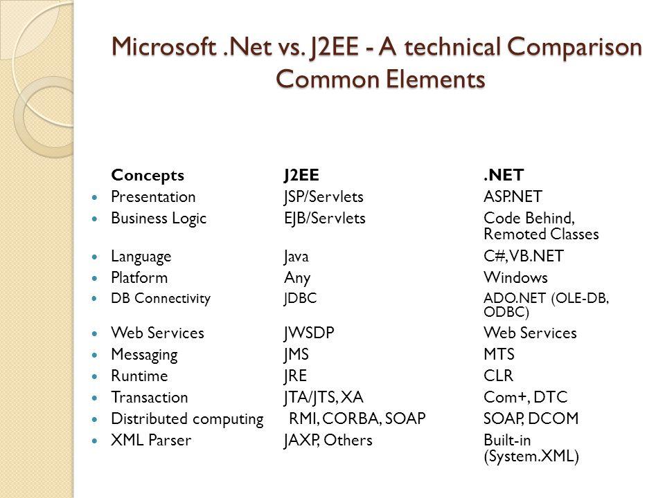 Microsoft.Net vs.