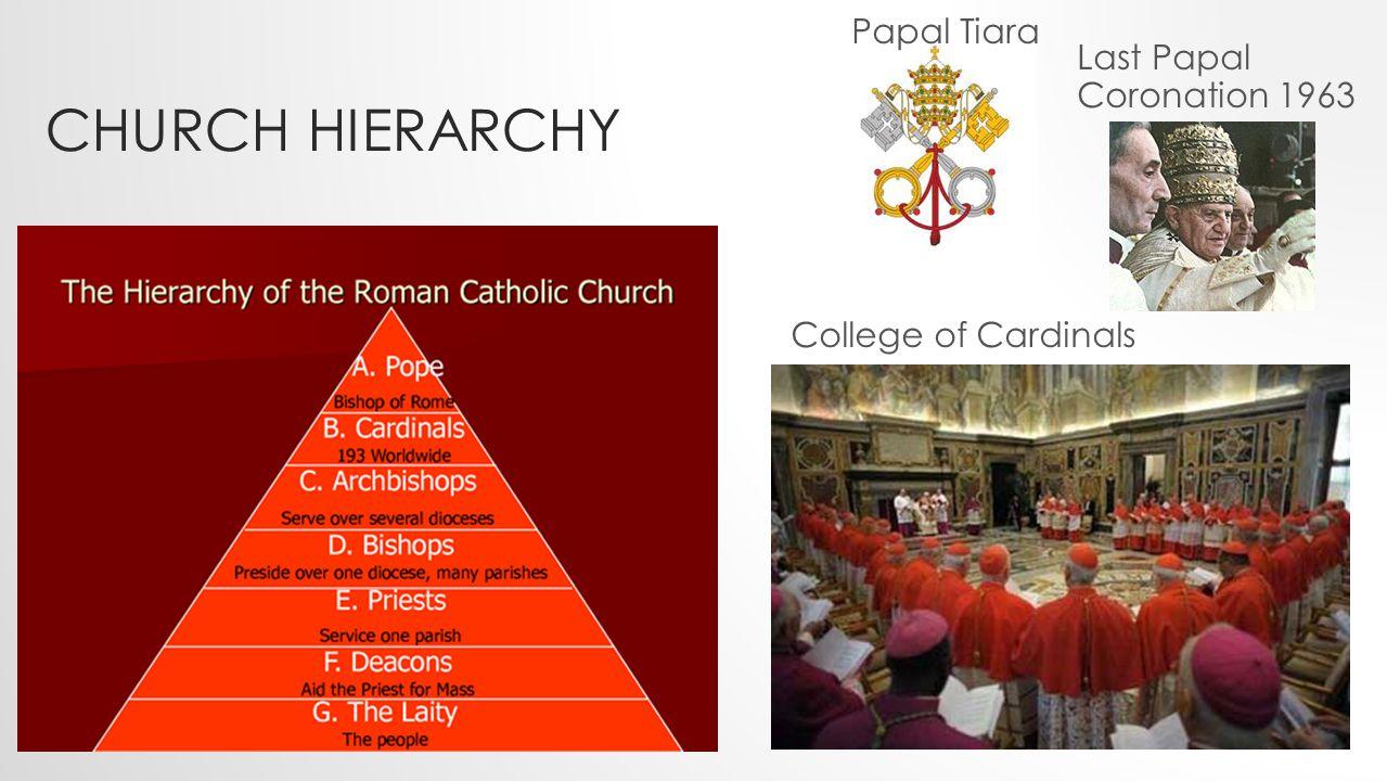 CHURCH HIERARCHY Papal Tiara Last Papal Coronation 1963 College of Cardinals