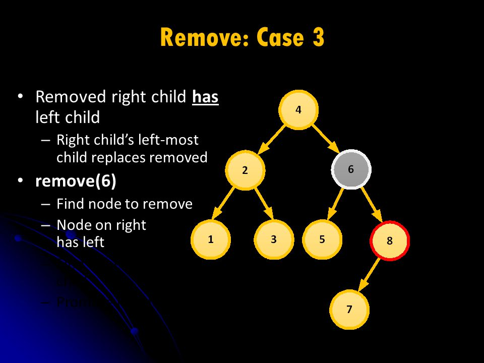 Remove: Case 3 Removed right child has left child – Right child's left-most child replaces removed remove(6) – Find node to remove – Node on right has left – Find right's leftmost child – Promote leftmost child