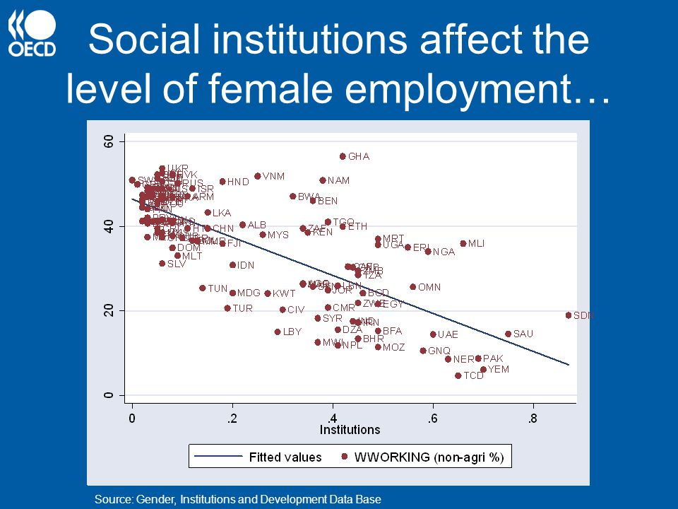 Social institutions affect the level of female employment… Source: Gender, Institutions and Development Data Base