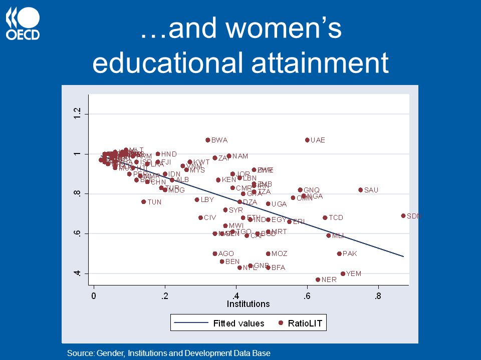 …and women's educational attainment Source: Gender, Institutions and Development Data Base
