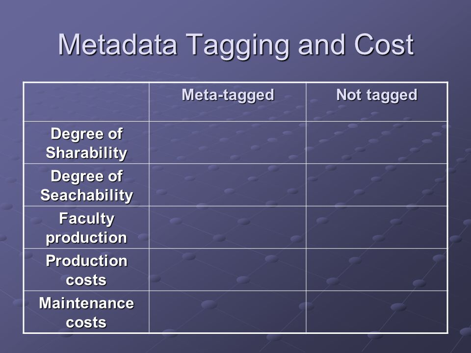 Metadata Tagging and Cost Meta-tagged Not tagged Degree of Sharability Degree of Seachability Faculty production Production costs Maintenance costs