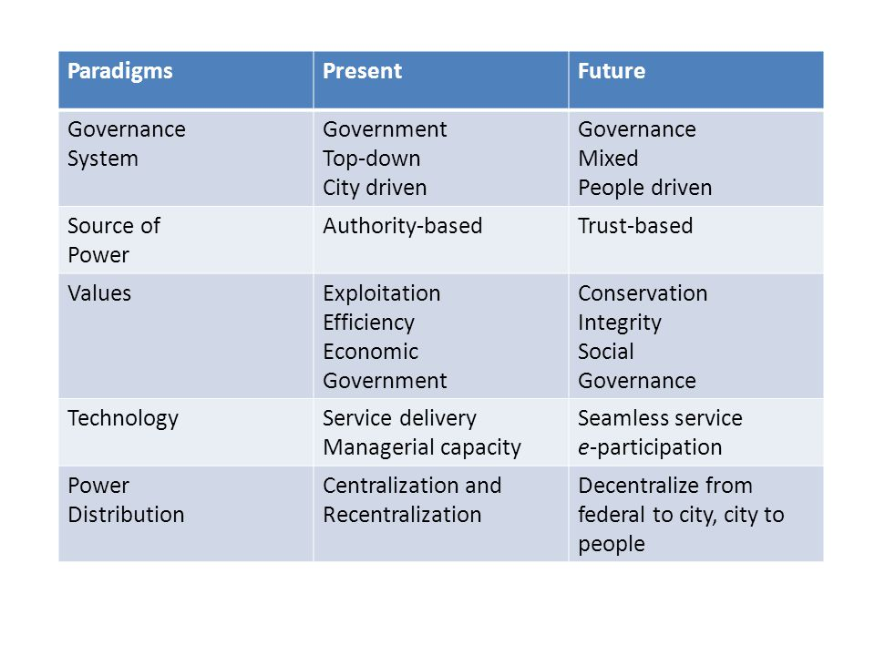 ParadigmsPresentFuture Governance System Government Top-down City driven Governance Mixed People driven Source of Power Authority-basedTrust-based ValuesExploitation Efficiency Economic Government Conservation Integrity Social Governance TechnologyService delivery Managerial capacity Seamless service e-participation Power Distribution Centralization and Recentralization Decentralize from federal to city, city to people