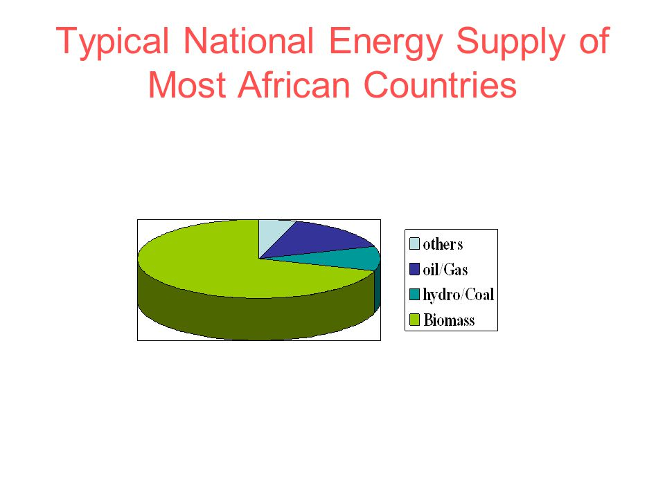 Typical National Energy Supply of Most African Countries