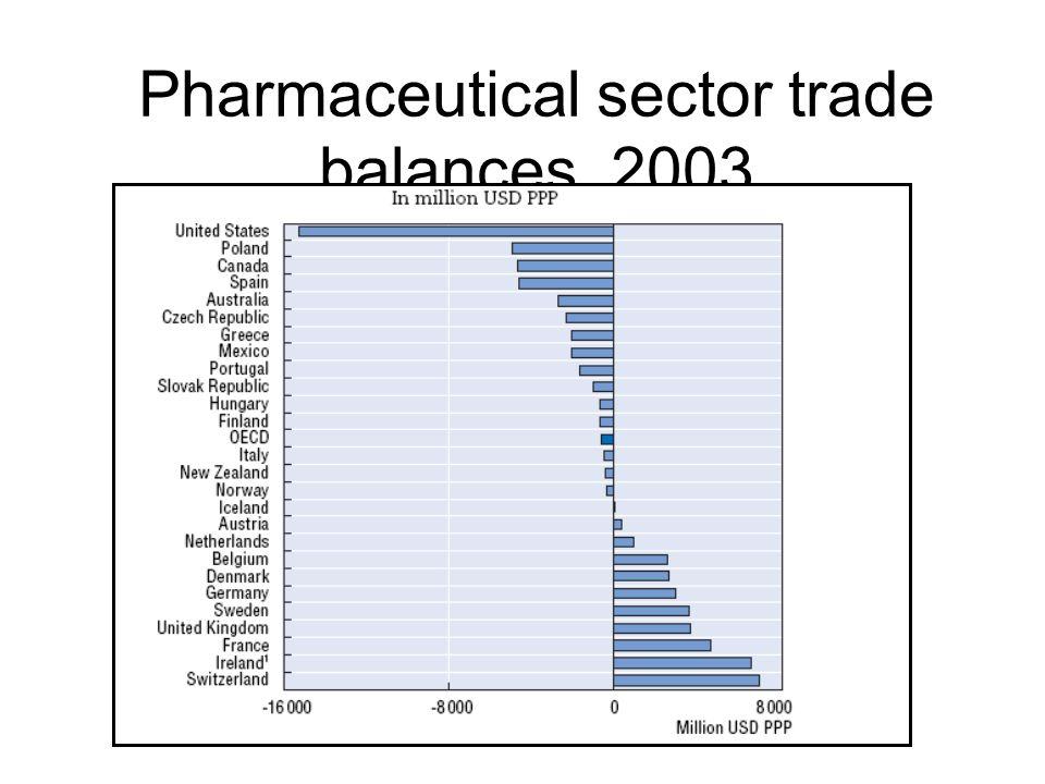 Pharmaceutical sector trade balances, 2003