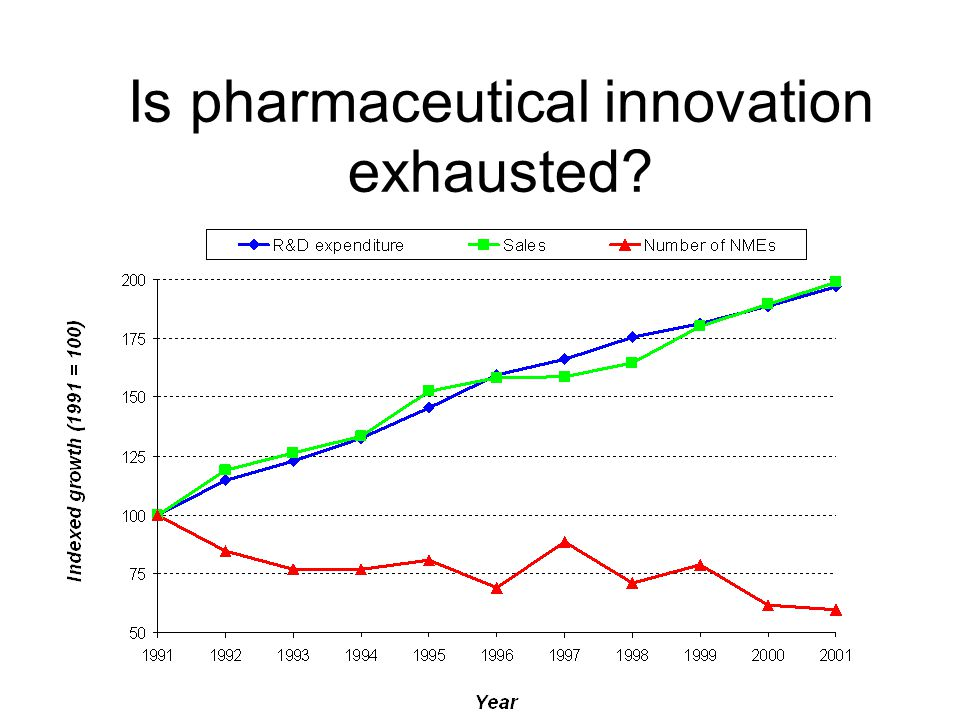Is pharmaceutical innovation exhausted?