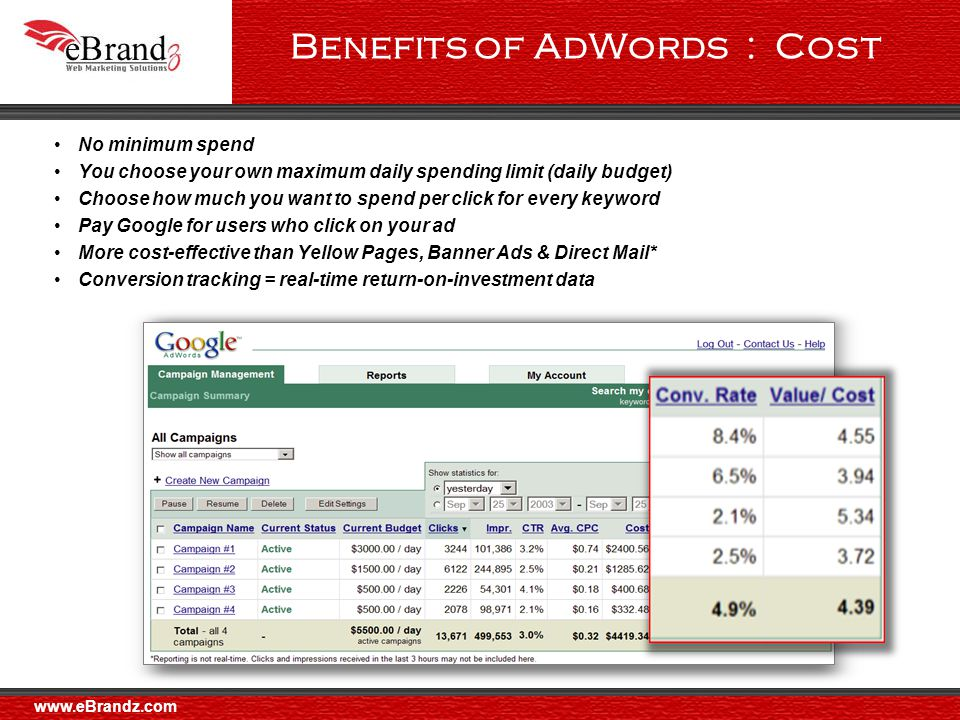 Benefits of AdWords : Cost No minimum spend You choose your own maximum daily spending limit (daily budget) Choose how much you want to spend per click for every keyword Pay Google for users who click on your ad More cost-effective than Yellow Pages, Banner Ads & Direct Mail* Conversion tracking = real-time return-on-investment data