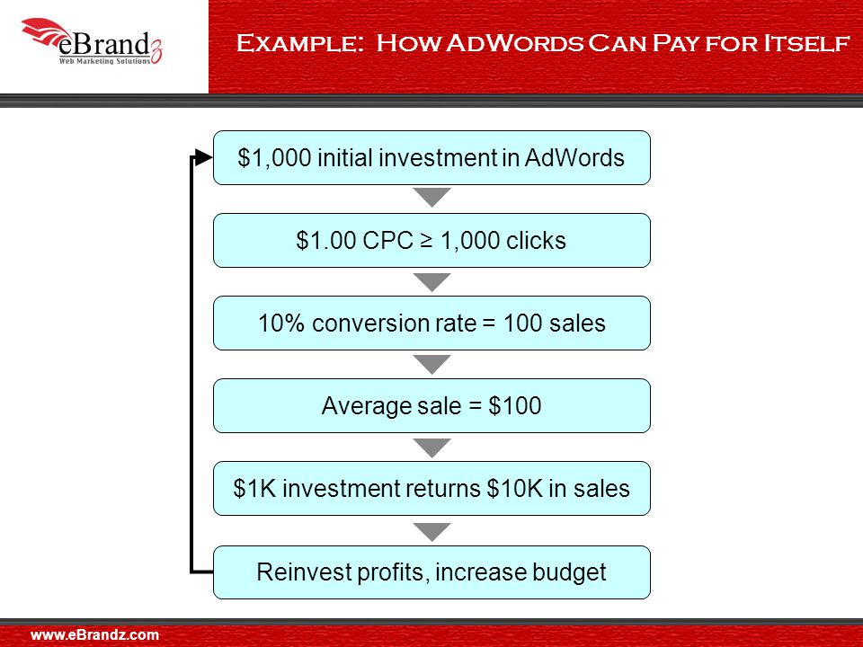 Example: How AdWords Can Pay for Itself $1,000 initial investment in AdWords $1.00 CPC ≥ 1,000 clicks 10% conversion rate = 100 sales Average sale = $100 $1K investment returns $10K in sales Reinvest profits, increase budget