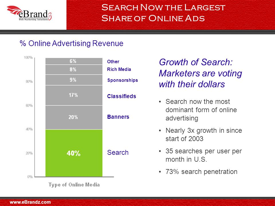 Search Now the Largest Share of Online Ads Growth of Search: Marketers are voting with their dollars Search now the most dominant form of online advertising Nearly 3x growth in since start of searches per user per month in U.S.