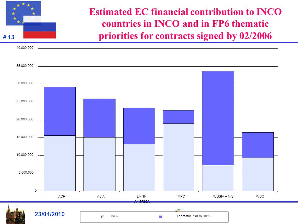 23/04/2010 # 13 Estimated EC financial contribution to INCO countries in INCO and in FP6 thematic priorities for contracts signed by 02/2006 0 5.000.000 10.000.000 15.000.000 20.000.000 25.000.000 30.000.000 35.000.000 40.000.000 ACPASIALATIN AMERICA MPCRUSSIA + NISWBC INCOThematic PRIORITIES