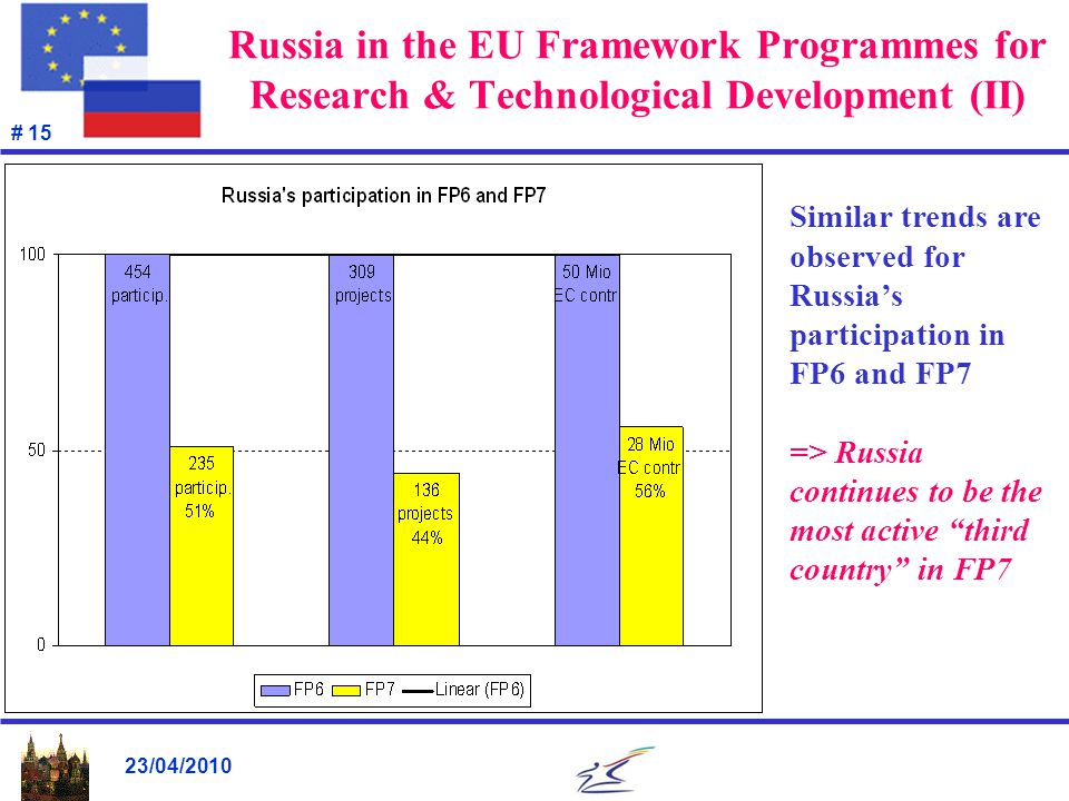 23/04/2010 # 15 Russia in the EU Framework Programmes for Research & Technological Development (II) Similar trends are observed for Russia's participa