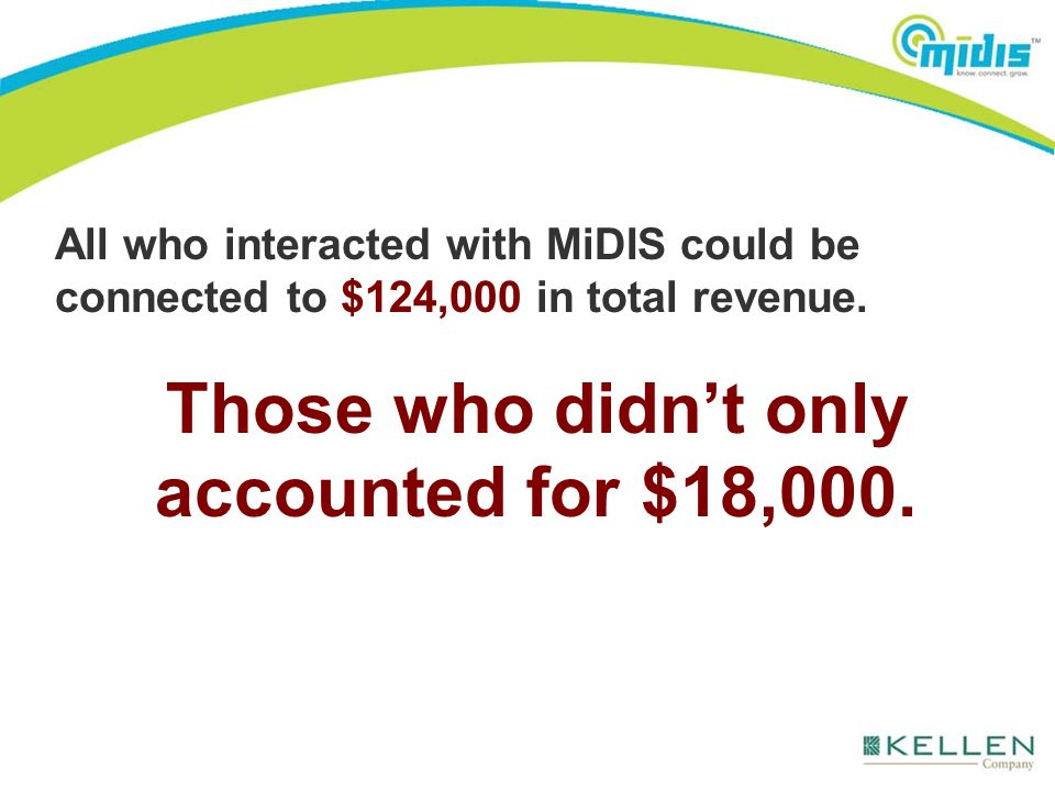 All who interacted with MiDIS could be connected to $124,000 in total revenue. Those who didn't only accounted for $18,000.