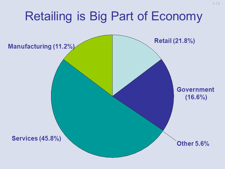 1-12 Social and Economic Significance of Retailing Community Support Over $3.4 trillion in annual U.S.