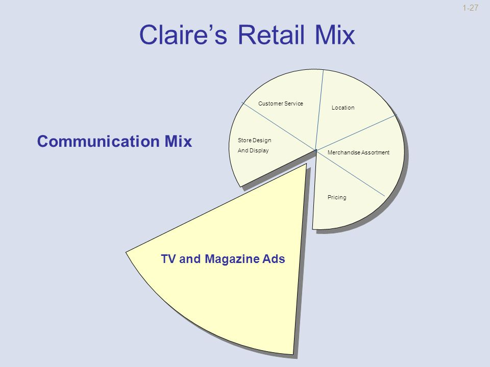 1-26 Claire's Retail Mix Location Communication Mix Store Design and Display Customer Service Merchandise Assortment Modest with Sales Pricing Strategy