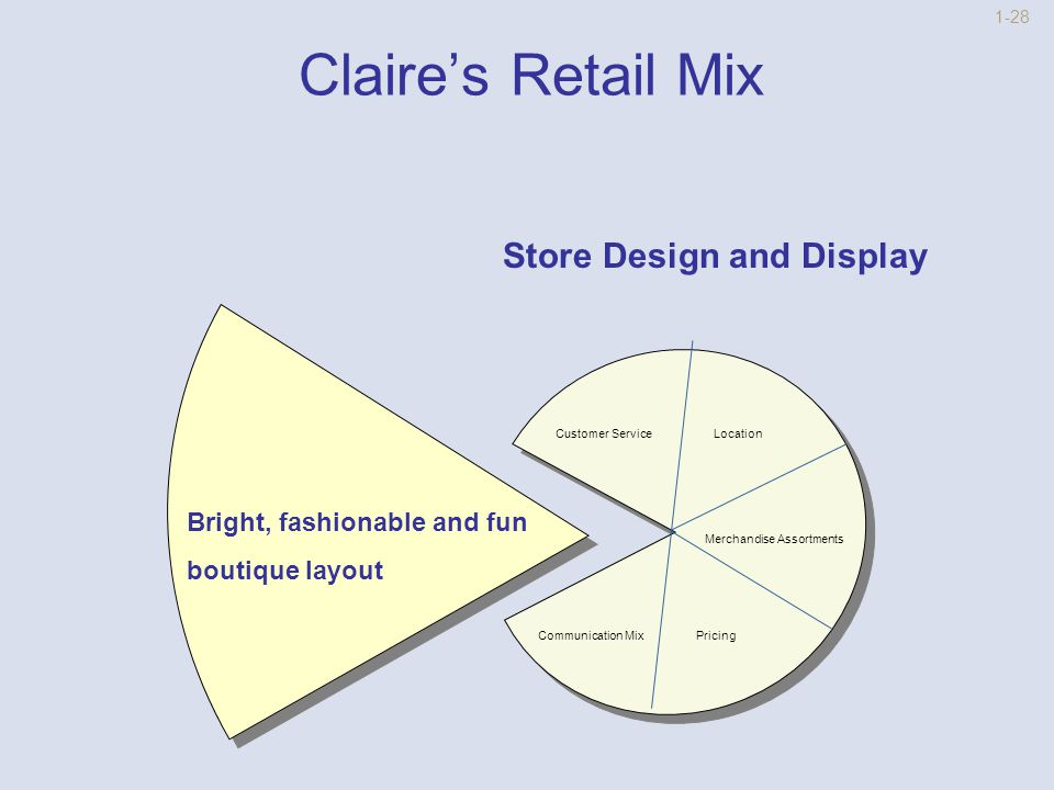 1-27 Claire's Retail Mix Communication Mix TV and Magazine Ads Store Design And Display Customer Service Location Merchandise Assortment Pricing