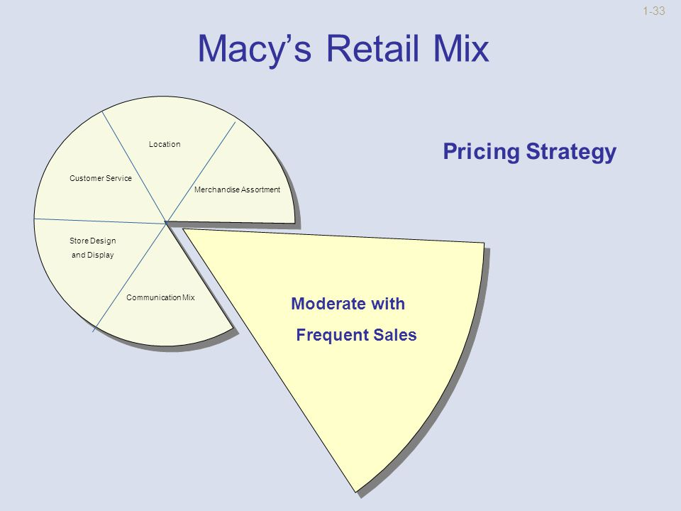 1-32 Macy's Retail Mix Location Pricing Communication Mix Store Design and Display Customer Service Many Items in Apparel and Soft Home Assortment Strategy