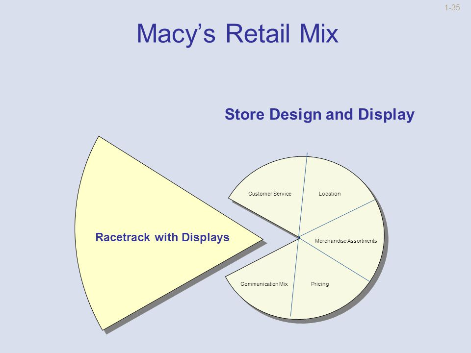 1-34 Macy's Retail Mix Communication Mix TV, Newspaper Ads and Special Events Store Design And Display Merchandise Assortment Pricing Customer Service Location