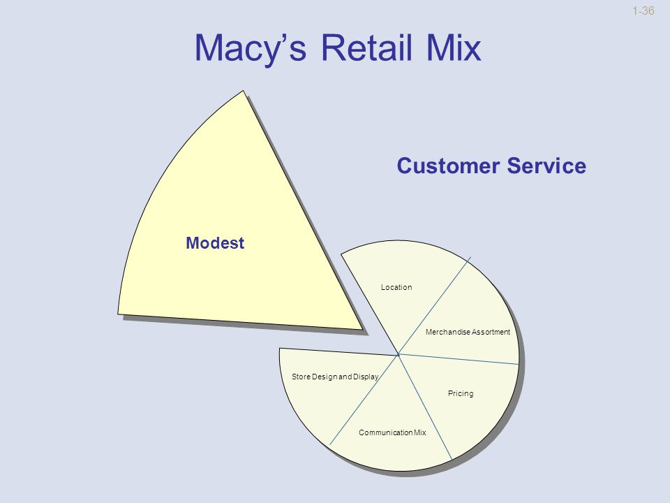 1-35 Macy's Retail Mix Store Design and Display Racetrack with Displays Customer ServiceLocation Merchandise Assortments PricingCommunication Mix
