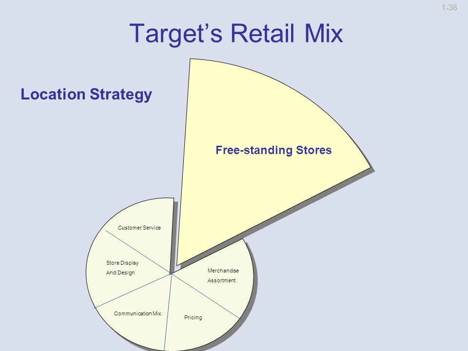 1-37 Target's Retail Mix Retail Strategy Customer ServiceLocation Merchandise Assortment Pricing Communication Mix Store Design and Display