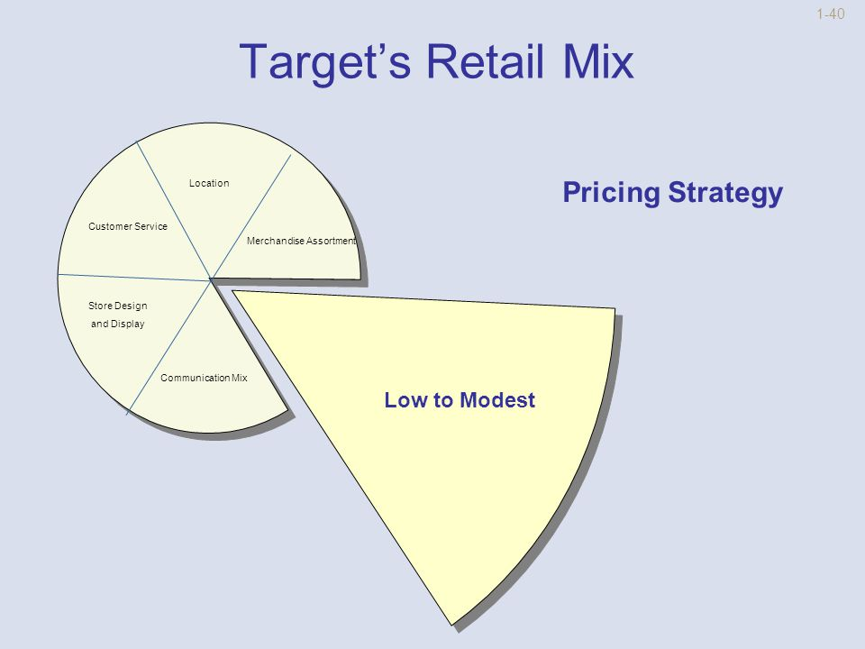 1-39 Target's Retail Mix Location Pricing Communication Mix Store Design and Display Customer Service Large Number of Categories Private Labels Few Items in Each Category Assortment Strategy