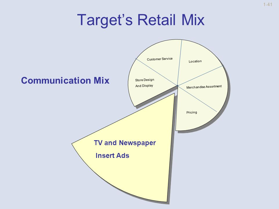 1-40 Target's Retail Mix Location Communication Mix Store Design and Display Customer Service Merchandise Assortment Low to Modest Pricing Strategy
