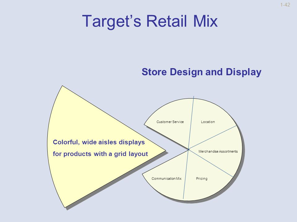 1-41 Target's Retail Mix Communication Mix TV and Newspaper Insert Ads Store Design And Display Customer Service Location Merchandise Assortment Pricing