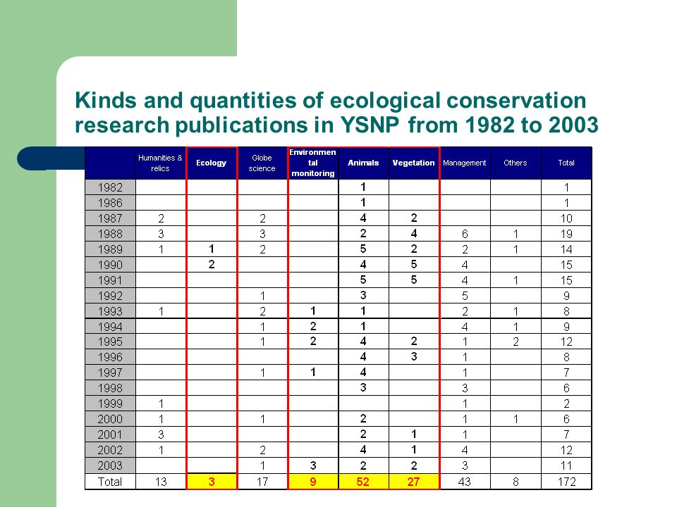 Kinds and quantities of ecological conservation research publications in YSNP from 1982 to 2003