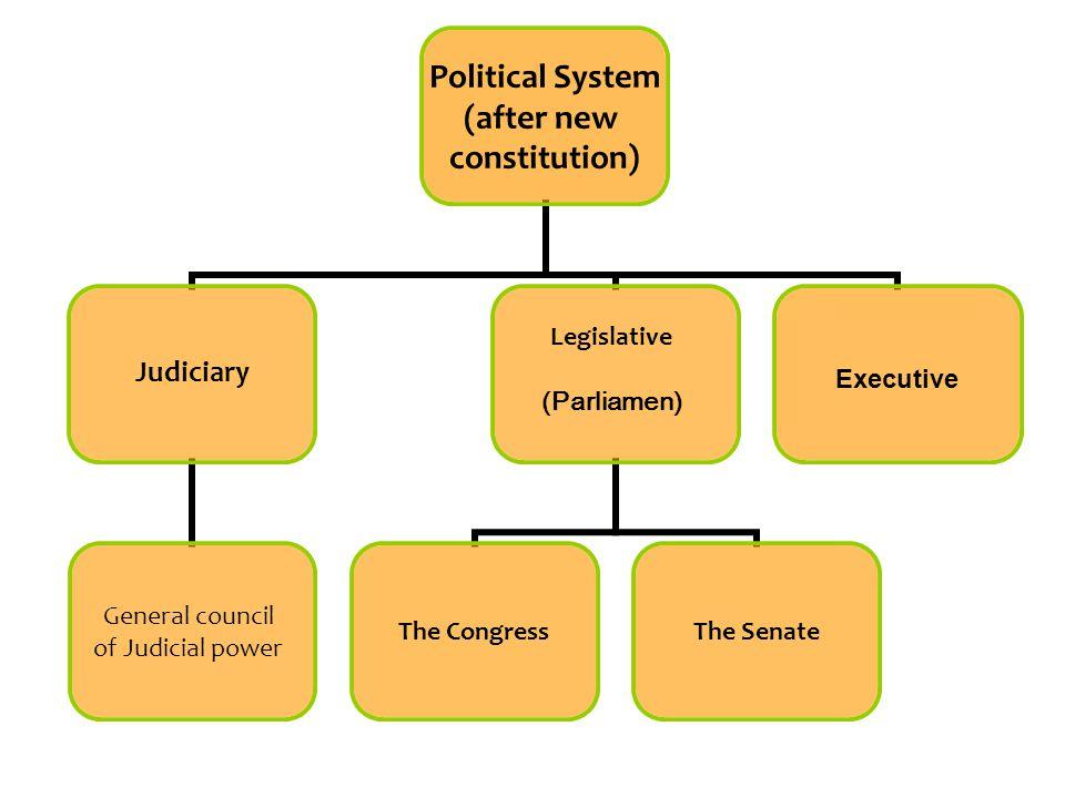 Political System (after new constitution) General council of Judicial power The CongressThe Senate Legislative (Parliamen) Judiciary Executive