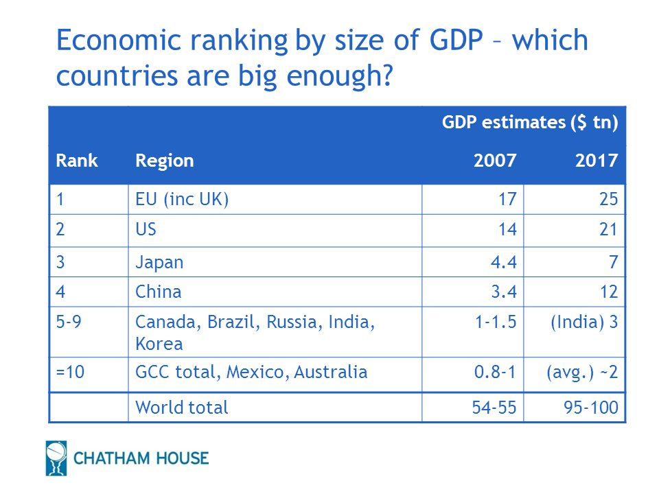10 Economic ranking by size of GDP – which countries are big enough? GDP estimates ($ tn) RankRegion20072017 1EU (inc UK)1725 2US1421 3Japan4.47 4Chin