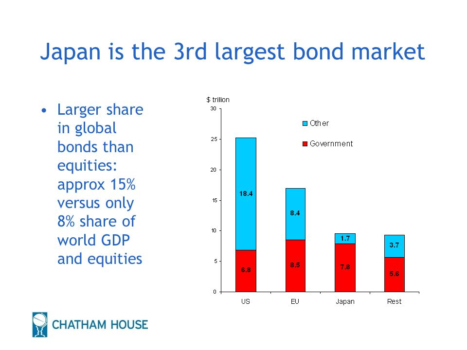 Japan is the 3rd largest bond market Larger share in global bonds than equities: approx 15% versus only 8% share of world GDP and equities