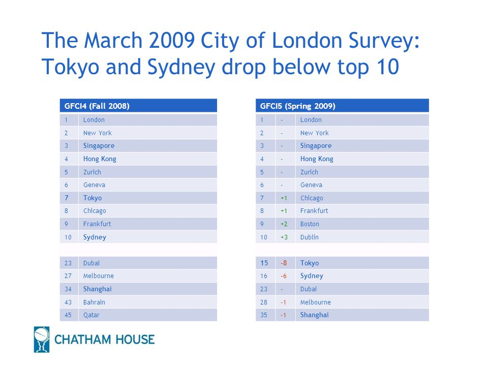 The March 2009 City of London Survey: Tokyo and Sydney drop below top 10 GFCI4 (Fall 2008) 1London 2New York 3Singapore 4Hong Kong 5Zurich 6Geneva 7Tokyo 8Chicago 9Frankfurt 10Sydney 23Dubai 27Melbourne 34Shanghai 43Bahrain 45Qatar GFCI5 (Spring 2009) 1-London 2-New York 3-Singapore 4-Hong Kong 5-Zurich 6-Geneva 7+1Chicago 8+1Frankfurt 9+2Boston 10+3Dublin 15-8Tokyo 16-6Sydney 23-Dubai 28Melbourne 35Shanghai 19
