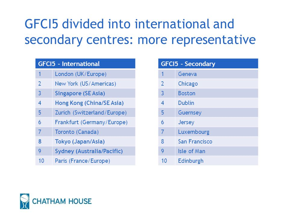 GFCI5 divided into international and secondary centres: more representative GFCI5 - International 1London (UK/Europe) 2New York (US/Americas) 3Singapore (SE Asia) 4Hong Kong (China/SE Asia) 5Zurich (Switzerland/Europe) 6Frankfurt (Germany/Europe) 7Toronto (Canada) 8Tokyo (Japan/Asia) 9Sydney (Australia/Pacific) 10Paris (France/Europe) 21 GFCI5 - Secondary 1Geneva 2Chicago 3Boston 4Dublin 5Guernsey 6Jersey 7Luxembourg 8San Francisco 9Isle of Man 10Edinburgh