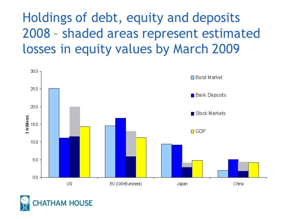 Holdings of debt, equity and deposits 2008 – shaded areas represent estimated losses in equity values by March 2009