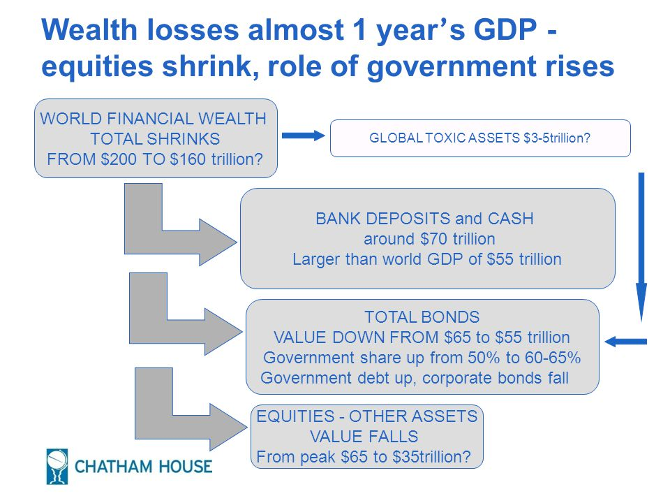 Wealth losses almost 1 year ' s GDP - equities shrink, role of government rises WORLD FINANCIAL WEALTH TOTAL SHRINKS FROM $200 TO $160 trillion.
