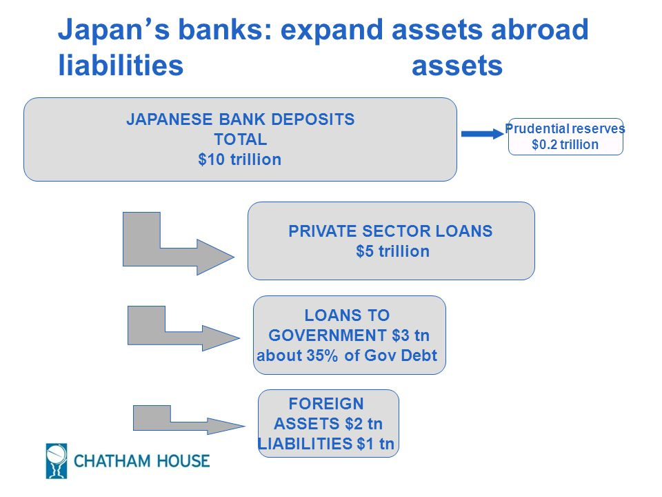 Japan ' s banks: expand assets abroad liabilities assets JAPANESE BANK DEPOSITS TOTAL $10 trillion PRIVATE SECTOR LOANS $5 trillion FOREIGN ASSETS $2
