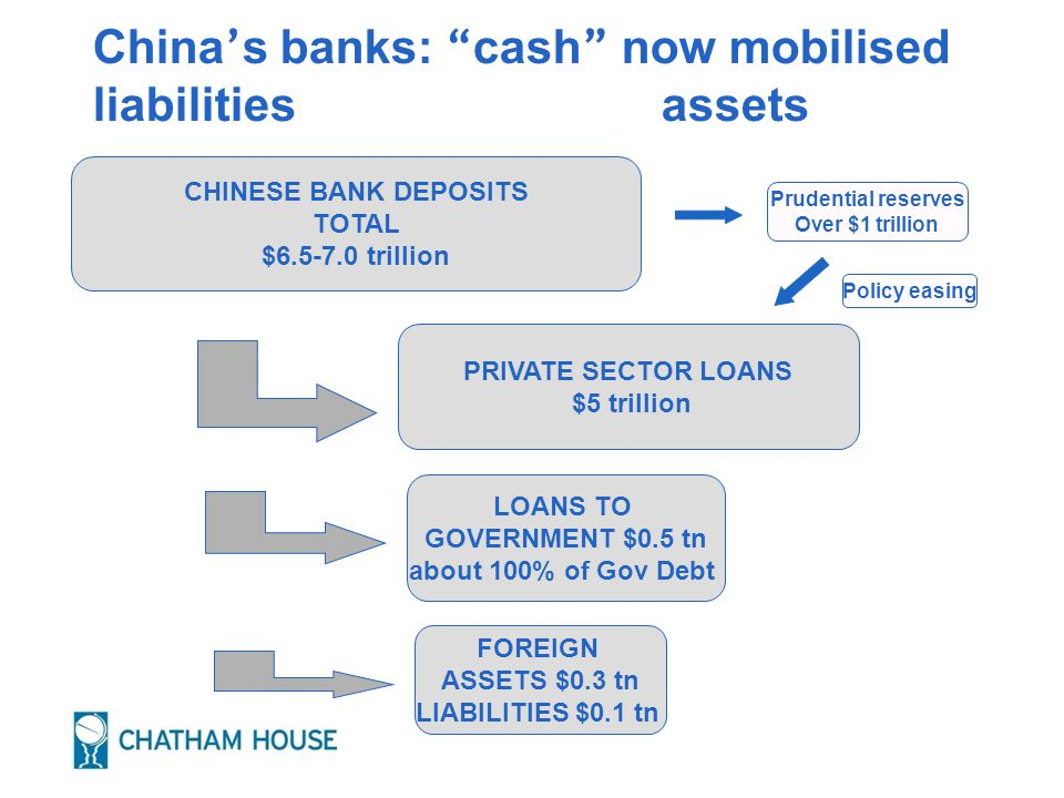 China ' s banks: cash now mobilised liabilities assets CHINESE BANK DEPOSITS TOTAL $6.5-7.0 trillion PRIVATE SECTOR LOANS $5 trillion FOREIGN ASSETS $0.3 tn LIABILITIES $0.1 tn Prudential reserves Over $1 trillion LOANS TO GOVERNMENT $0.5 tn about 100% of Gov Debt Policy easing