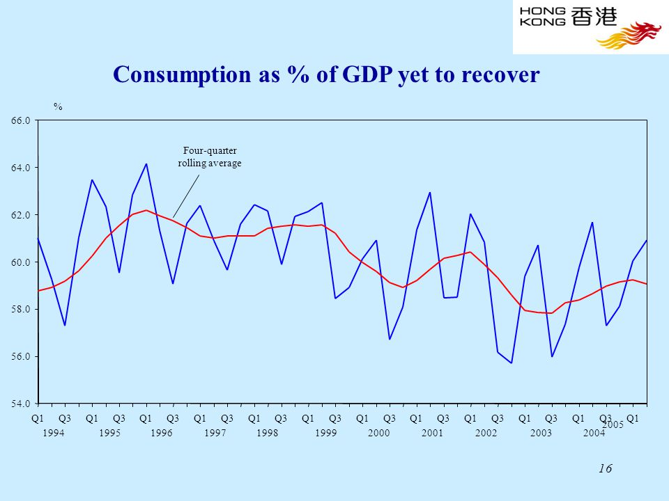 16 2005 Four-quarter rolling average % Consumption as % of GDP yet to recover