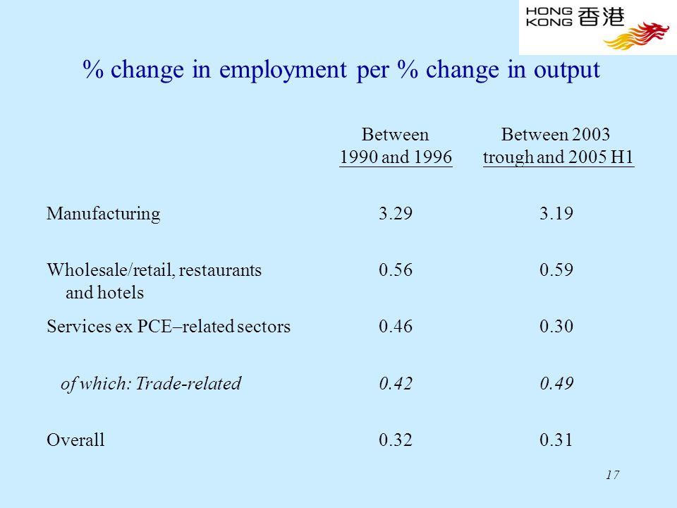 17 % change in employment per % change in output Between 1990 and 1996 Between 2003 trough and 2005 H1 Manufacturing3.293.19 Wholesale/retail, restaurants and hotels 0.560.59 Services ex PCE–related sectors0.460.30 of which: Trade-related0.420.49 Overall0.320.31