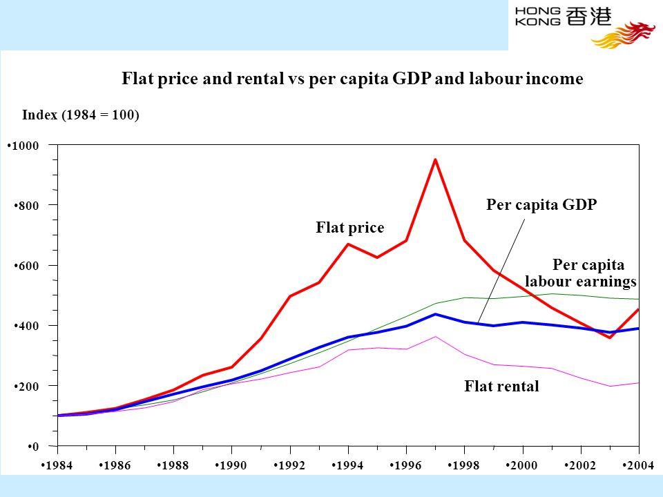 28 19841986198819901992199419961998200020022004 0 200 400 600 800 1000 Index (1984 = 100) Per capita GDP Flat rental Per capita labour earnings Flat price and rental vs per capita GDP and labour income Flat price