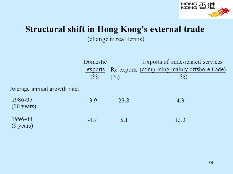 36 Exports of trade-related services (comprising mainly offshore trade) (%) Domestic exports (%) Re-exports (%) Average annual growth rate: 1986-95 3.
