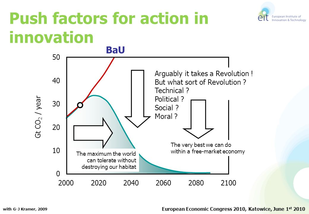 Push factors for action in innovation Gt CO 2 / year 200020202060 20802100 2040 0 10 20 30 40 50 Arguably it takes a Revolution ! But what sort of Rev