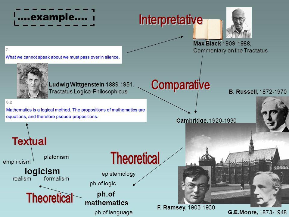 ….example…. Ludwig Wittgenstein 1889-1951, Tractatus Logico-Philosophicus Max Black 1909-1988, Commentary on the Tractatus ph.of mathematics ph.of lan