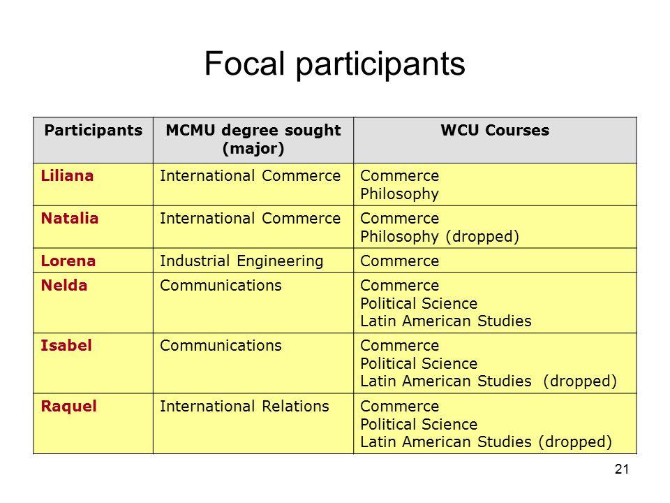21 Focal participants ParticipantsMCMU degree sought (major) WCU Courses LilianaInternational CommerceCommerce Philosophy NataliaInternational Commerc