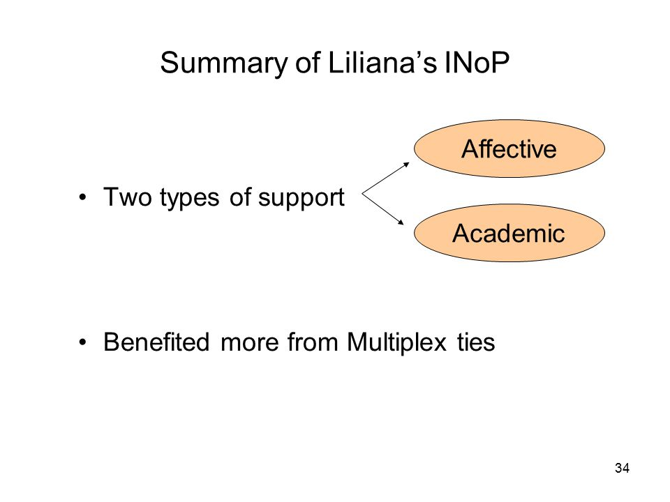 34 Summary of Liliana's INoP Two types of support Benefited more from Multiplex ties Affective Academic