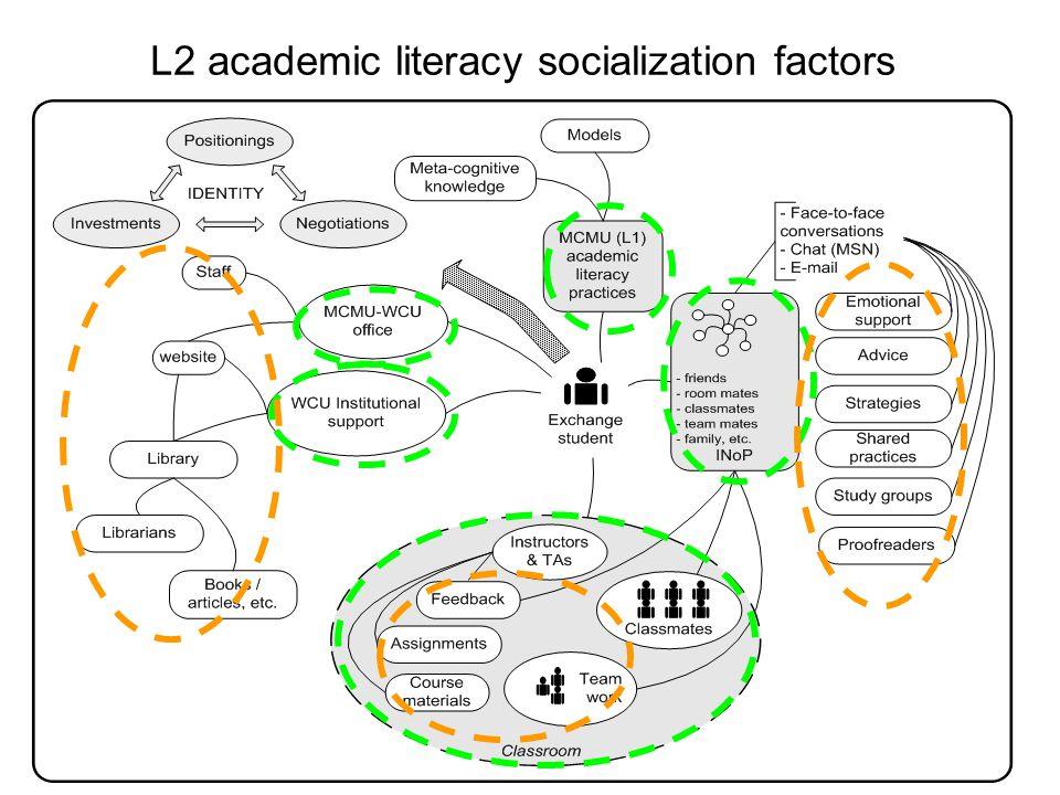 35 L2 academic literacy socialization factors